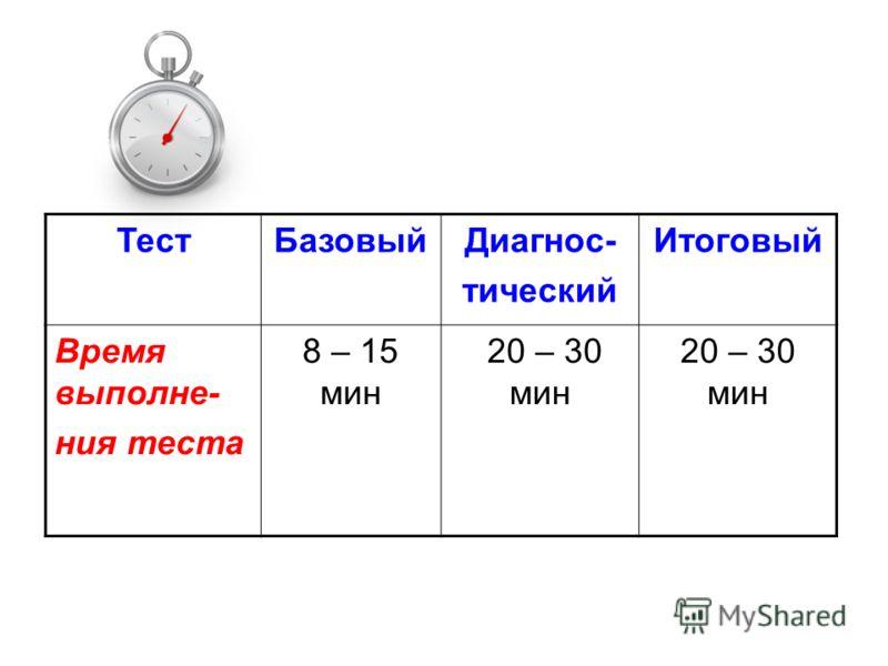 ТестБазовыйДиагнос- тический Итоговый Время выполне- ния теста 8 – 15 мин 20 – 30 мин