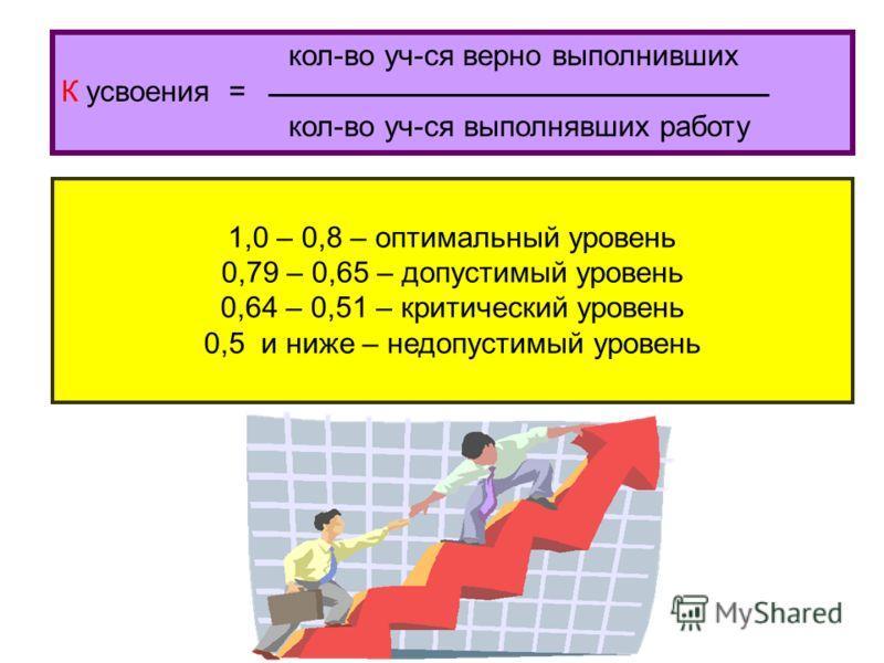 кол-во уч-ся верно выполнивших К усвоения = кол-во уч-ся выполнявших работу 1,0 – 0,8 – оптимальный уровень 0,79 – 0,65 – допустимый уровень 0,64 – 0,51 – критический уровень 0,5 и ниже – недопустимый уровень