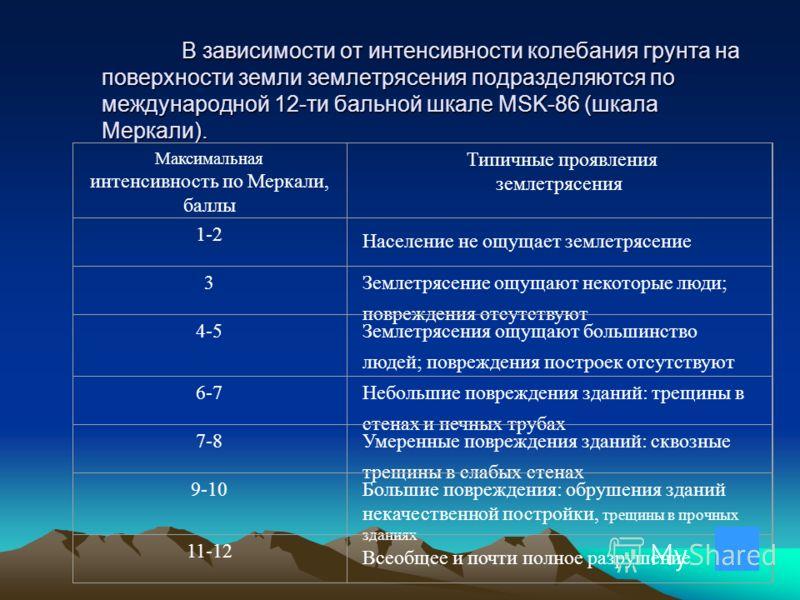 В зависимости от интенсивности колебания грунта на поверхности земли землетрясения подразделяются по международной 12-ти бальной шкале MSK-86 (шкала Меркали). Максимальная интенсивность по Меркали, баллы Типичные проявления землетрясения 1-2 Населени