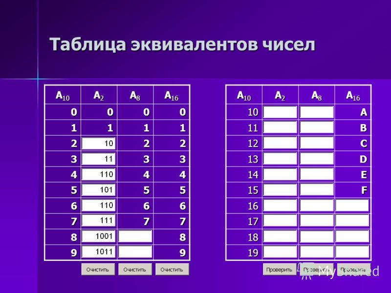 Таблица эквивалентов чисел A 10 A2A2A2A2 A8A8A8A8 A 16 A 10 A2A2A2A2 A8A8A8A8 A 16 000010A 111111B 22212C 33313D 44414E 55515F 66616 77717 8818 9919