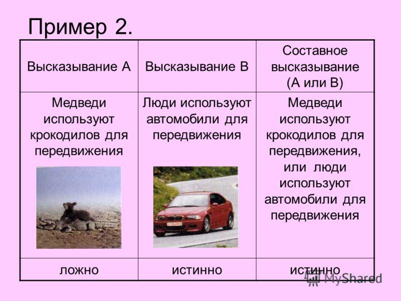 Пример 2. Высказывание АВысказывание В Составное высказывание (А или В) Медведи используют крокодилов для передвижения Люди используют автомобили для передвижения Медведи используют крокодилов для передвижения, или люди используют автомобили для пере