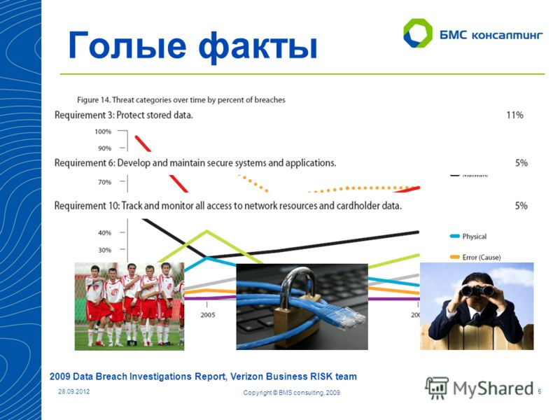 05.07.20125 Голые факты Copyright © BMS consulting, 2009 2009 Data Breach Investigations Report, Verizon Business RISK team