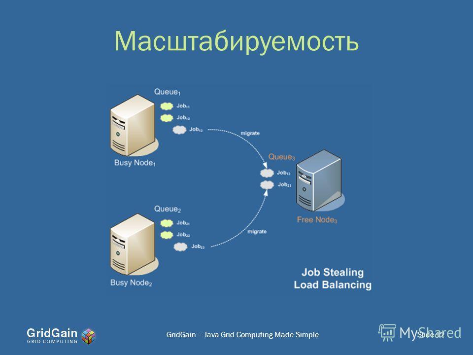 Масштабируемость Slide 12GridGain – Java Grid Computing Made Simple