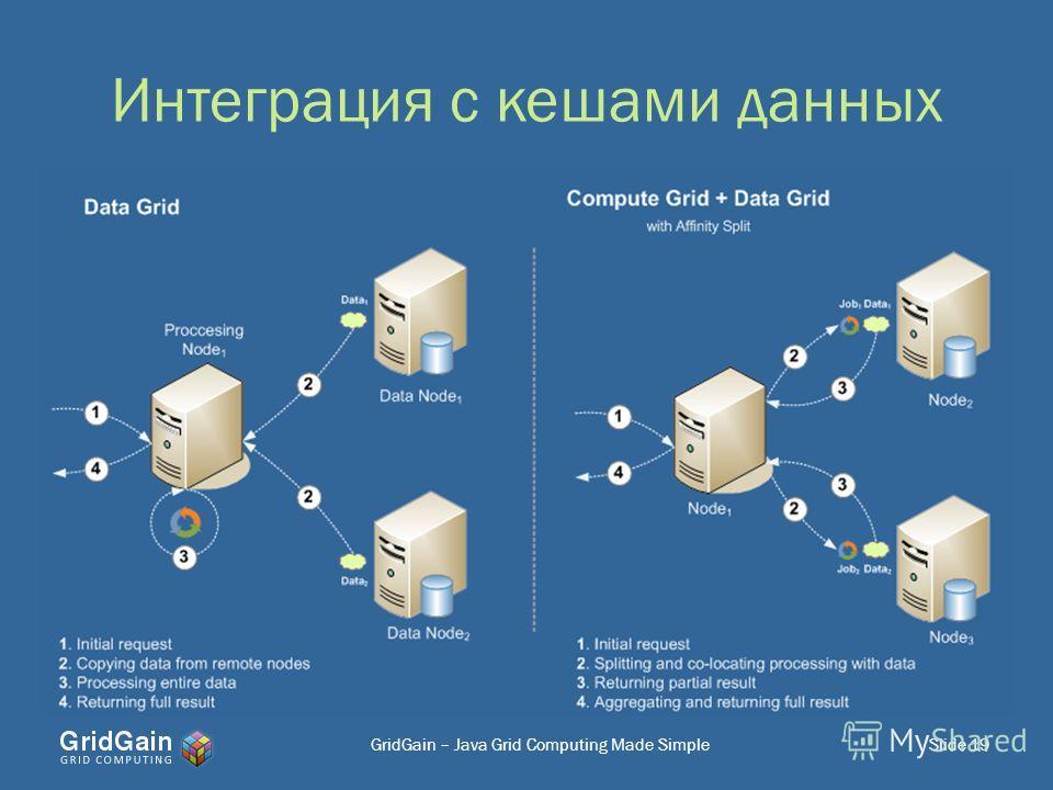 Интеграция с кешами данных Slide 19GridGain – Java Grid Computing Made Simple