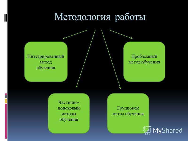 Методология работы Интегрированный метод обучения Проблемный метод обучения Групповой метод обучения Частично- поисковый методы обучения