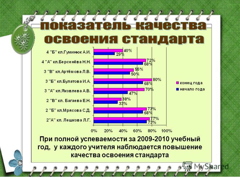 При полной успеваемости за 2009-2010 учебный год, у каждого учителя наблюдается повышение качества освоения стандарта