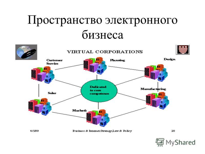Пространство электронного бизнеса