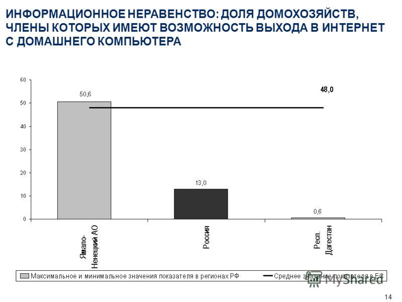 13 ИНФОРМАЦИОННОЕ НЕРАВЕНСТВО: ДОЛЯ ПРЕДПРИЯТИЙ, ИСПОЛЬЗУЮЩИХ ИНТЕРНЕТ В РЕГИОНАХ РФ, 2005 г., И СТРАНАХ ЕС, 2006 г. (%)