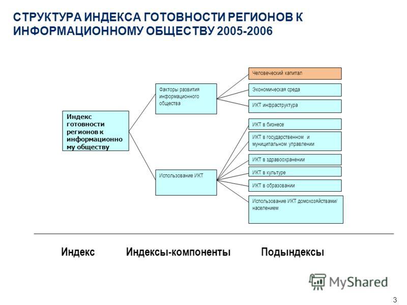 2 Композитный Индекс готовности регионов России к информационному обществу представляет собой измеритель степени подготовленности регионов к широкомасштабному использованию ИКТ и является инструментом для информационно-аналитической поддержки выработ