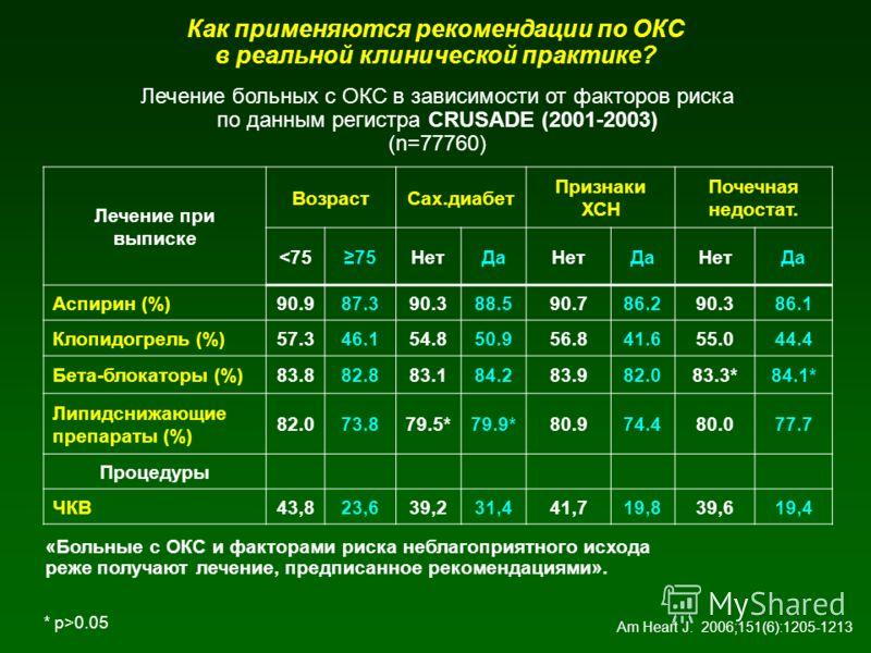 Как применяются рекомендации по ОКС в реальной клинической практике? Лечение при выписке ВозрастСах.диабет Признаки ХСН Почечная недостат. 0.05