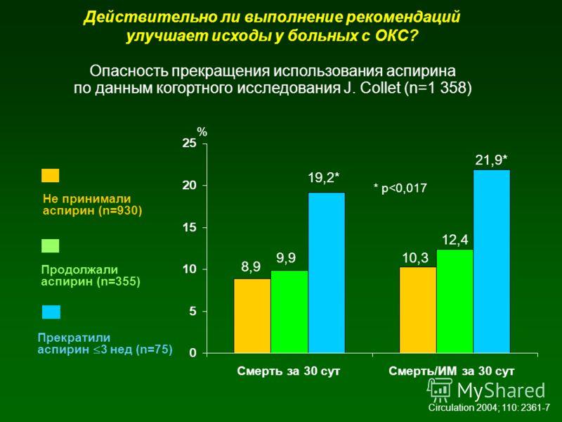 Действительно ли выполнение рекомендаций улучшает исходы у больных с ОКС? Опасность прекращения использования аспирина по данным когортного исследования J. Collet (n=1 358) Смерть за 30 сут % Не принимали аспирин (n=930) Продолжали аспирин (n=355) Ci