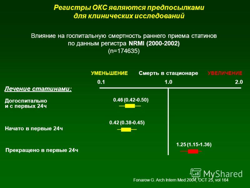 Регистры ОКС являются предпосылками для клинических исследований 0.12.01.0 Догоспитально и с первых 24ч Начато в первые 24ч Прекращено в первые 24ч 0.46 (0.42-0.50) 0.42 (0.38-0.45) 1.25 (1.15-1.36) Смерть в стационаре УМЕНЬШЕНИЕУВЕЛИЧЕНИЕ Лечение ст