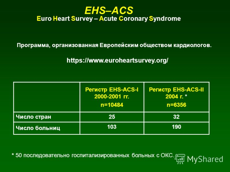 EHS–ACS Euro Heart Survey – Acute Coronary Syndrome Регистр EHS-ACS-I 2000-2001 гг. n=10484 Регистр EHS-ACS-II 2004 г. * n=6356 Число стран2532 Число больниц 103190 Программа, организованная Европейским обществом кардиологов. https://www.euroheartsur