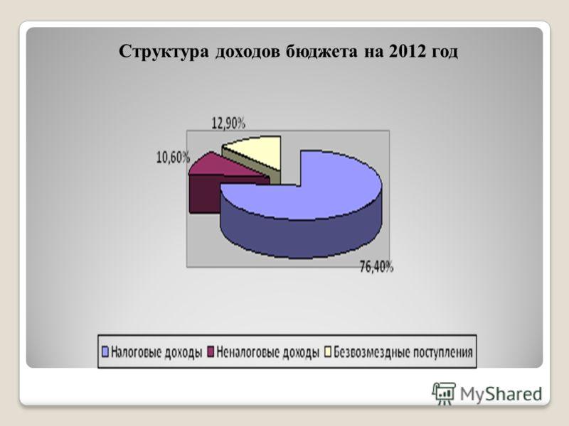 Структура доходов бюджета на 2012 год