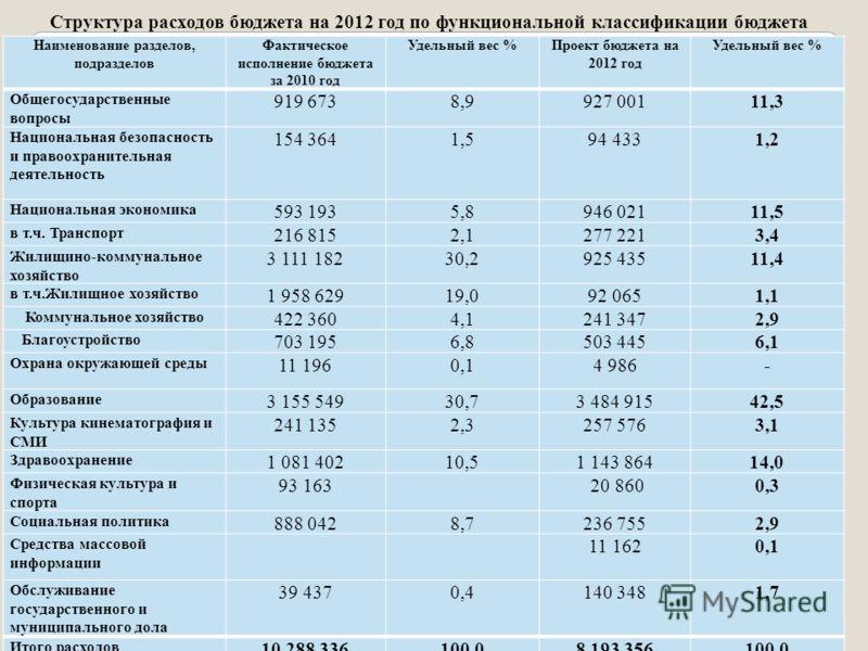 Структура расходов бюджета на 2012 год по функциональной классификации бюджета Наименование разделов, подразделов Фактическое исполнение бюджета за 2010 год Удельный вес %Проект бюджета на 2012 год Удельный вес % Общегосударственные вопросы 919 6738,