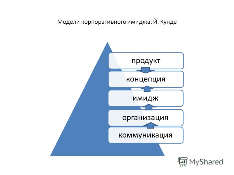 Модели корпоративного имиджа: Й. Кунде продуктконцепцияимиджорганизациякоммуникация
