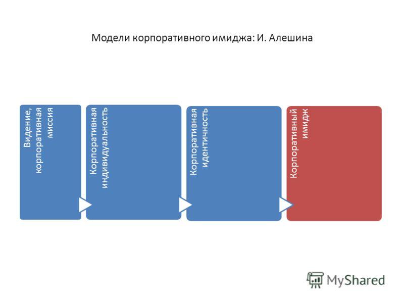 Модели корпоративного имиджа: И. Алешина Видение, корпоративная миссия Корпоративная индивидуальность Корпоративная идентичность Корпоративный имидж