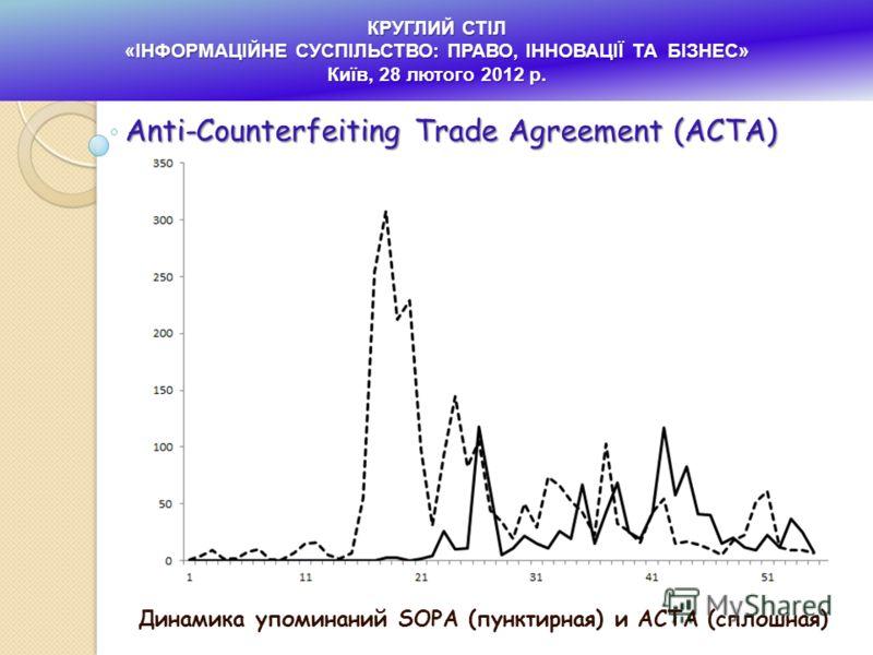 Динамика упоминаний SOPA (пунктирная) и ACTA (сплошная) КРУГЛИЙ СТІЛ «ІНФОРМАЦІЙНЕ СУСПІЛЬСТВО: ПРАВО, ІННОВАЦІЇ ТА БІЗНЕС» Київ, 28 лютого 2012 р. Anti-Counterfeiting Trade Agreement (ACTA)