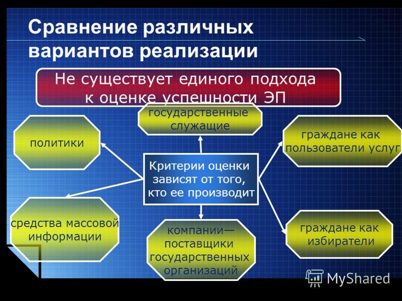 LOGO www.themegallery.com Сравнение различных вариантов реализации Не существует единого подхода к оценке успешности ЭП Критерии оценки зависят от того, кто ее производит политики государственные служащие граждане как пользователи услуг граждане как
