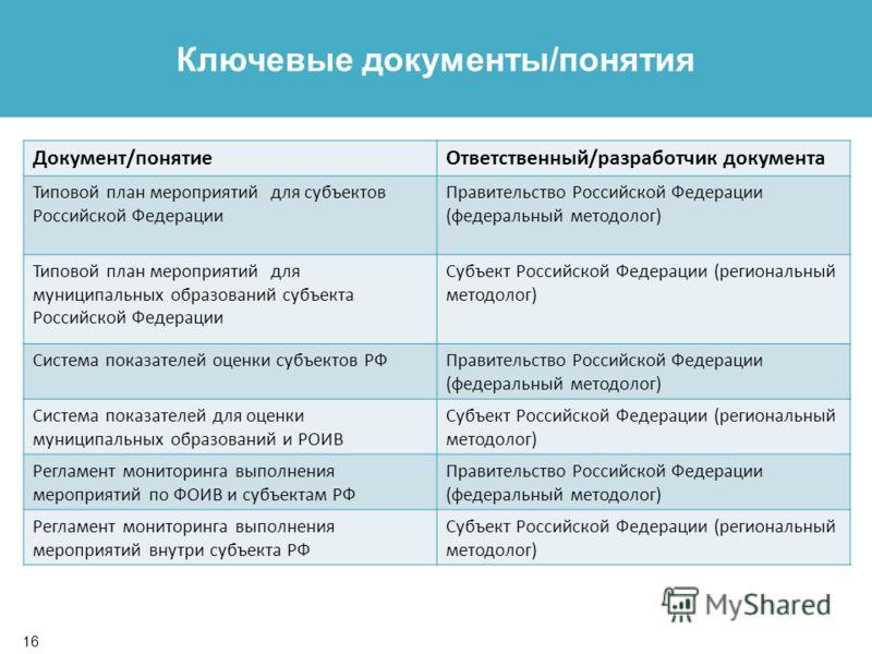 15 Содержание Сфера ответственности участников мониторинга в субъекте Российской Федерации
