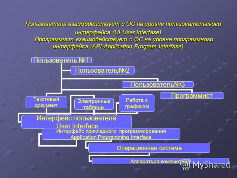 Пользователь взаимодействует с ОС на уровне пользовательского интерфейса (UI-User Interfase). Программист взаимодействует с ОС на уровне программного интерфейса (API-Application Program Interfase). Пользователь взаимодействует с ОС на уровне пользова