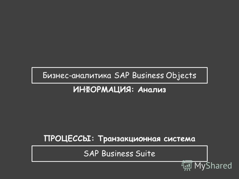 SAP Business Suite ПРОЦЕССЫ: Транзакционная система Бизнес-аналитика SAP Business Objects ИНФОРМАЦИЯ: Анализ