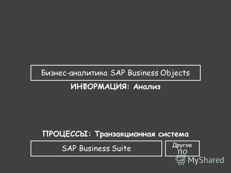 SAP Business Suite ПРОЦЕССЫ: Транзакционная система Бизнес-аналитика SAP Business Objects ИНФОРМАЦИЯ: Анализ Другое ПО