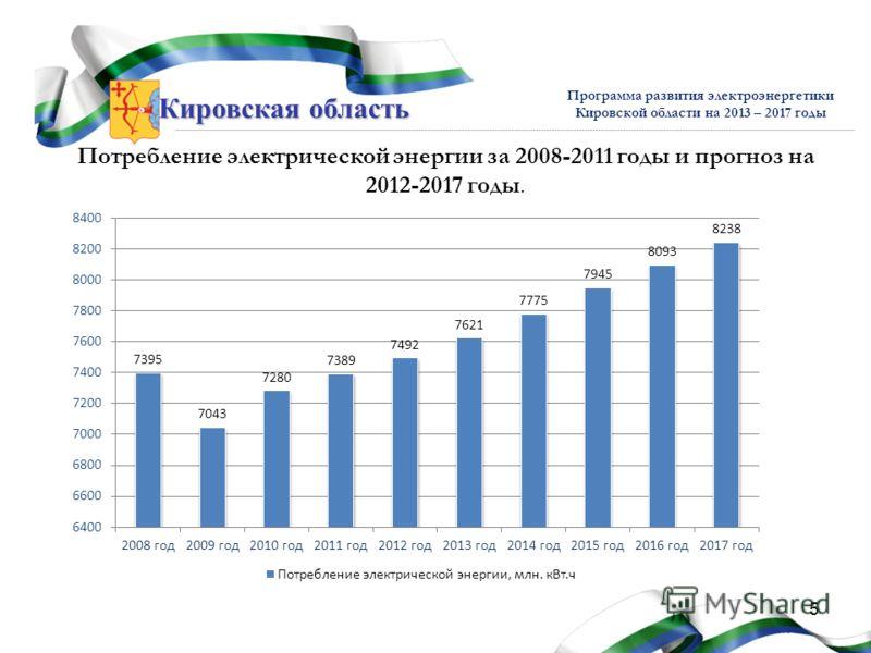 Кировская область Программа развития электроэнергетики Кировской области на 2013 – 2017 годы Потребление электрической энергии за 2008-2011 годы и прогноз на 2012-2017 годы. 5