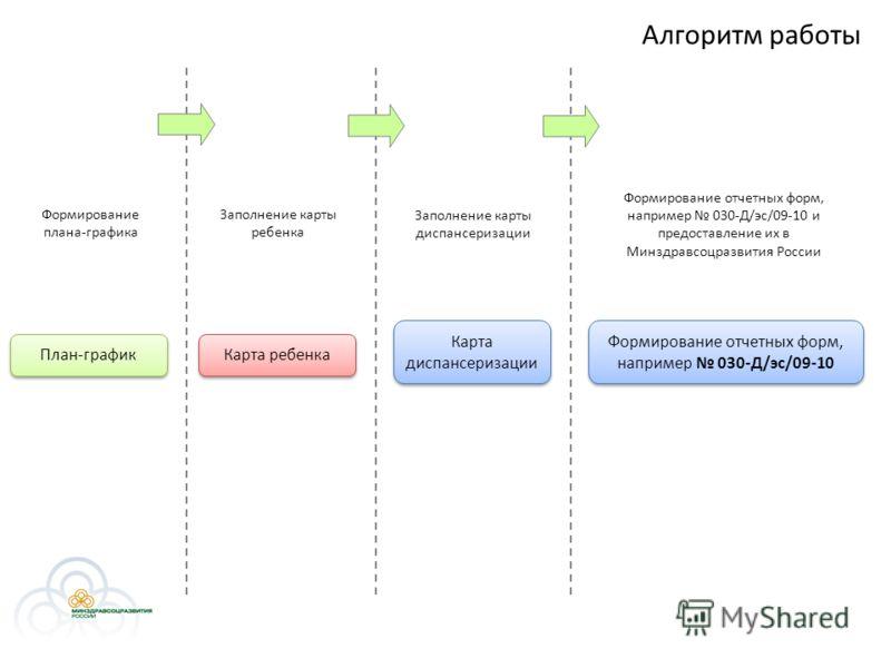 Алгоритм работы План-график Формирование плана-графика Карта ребенка Заполнение карты ребенка Карта диспансеризации Заполнение карты диспансеризации Формирование отчетных форм, например 030-Д/эс/09-10 Формирование отчетных форм, например 030-Д/эс/09-