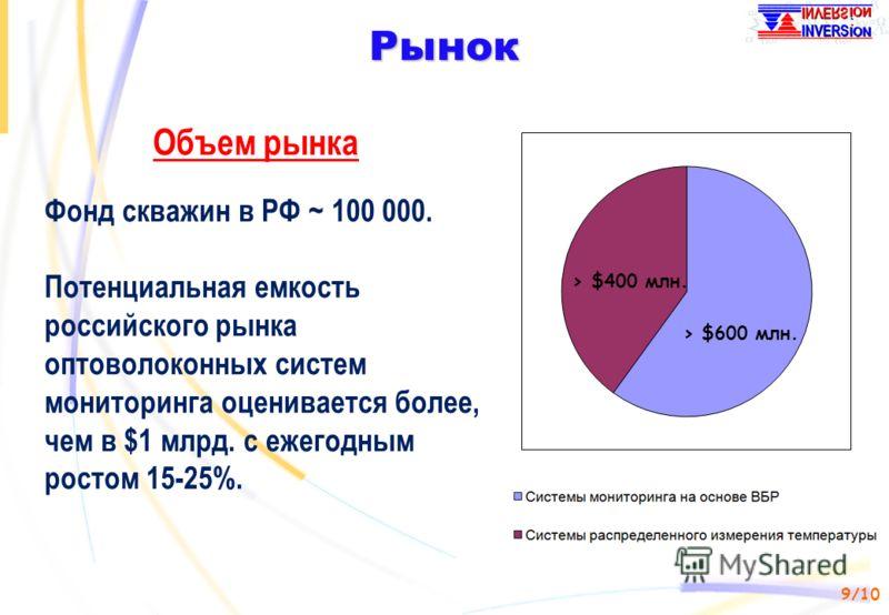 9/10 Рынок Объем рынка Фонд скважин в РФ ~ 100 000. Потенциальная емкость российского рынка оптоволоконных систем мониторинга оценивается более, чем в $1 млрд. с ежегодным ростом 15-25%. > $600 млн. > $400 млн.