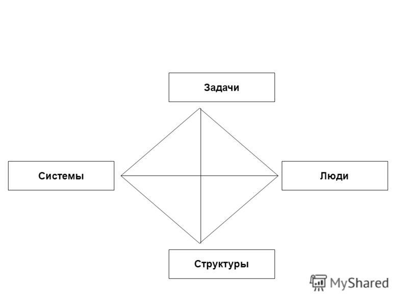 Системы Задачи Люди Структуры