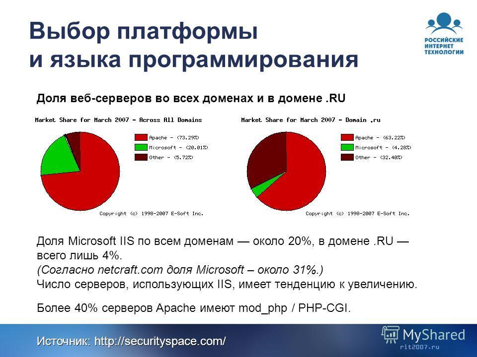 Выбор платформы и языка программирования Доля веб-серверов во всех доменах и в домене.RU Доля Microsoft IIS по всем доменам около 20%, в домене.RU всего лишь 4%. (Согласно netcraft.com доля Microsoft – около 31%.) Число серверов, использующих IIS, им