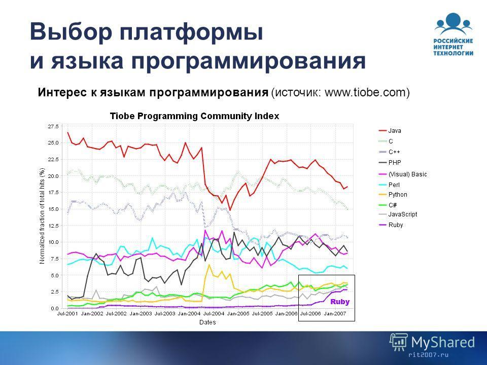 Выбор платформы и языка программирования Интерес к языкам программирования (источник: www.tiobe.com)
