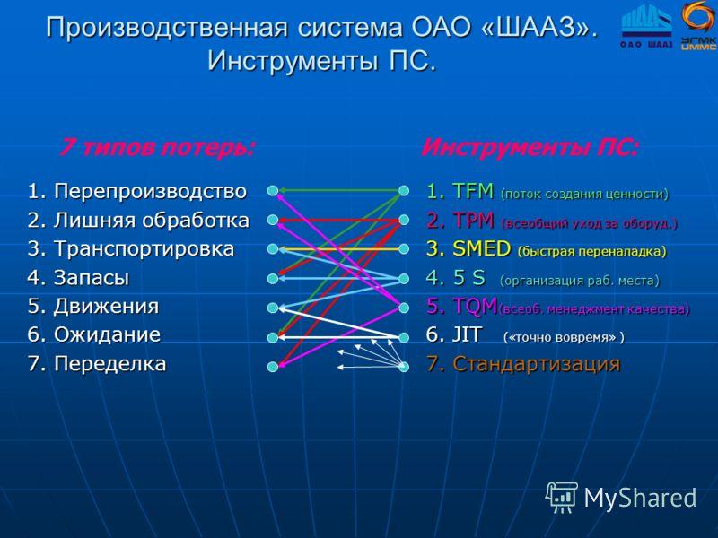 Производственная система ОАО «ШААЗ». Инструменты ПС. 1. TFM (поток создания ценности) 2. TPM (всеобщий уход за оборуд.) 3. SMED (быстрая переналадка) 4. 5 S (организация раб. места) 5. TQM (всеоб. менеджмент качества) 6. JIT («точно вовремя» ) 7. Ста