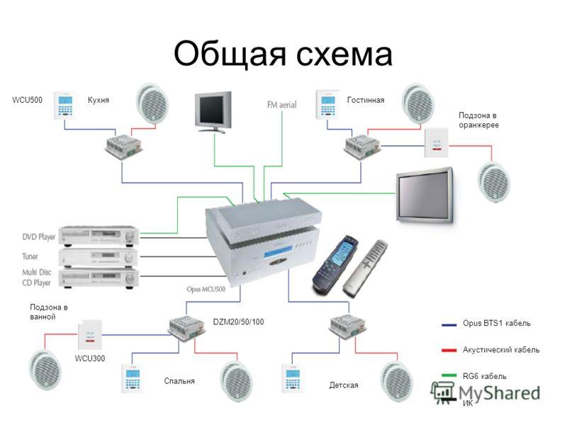 Общая схема Opus BTS1 кабель Акустический кабель RG6 кабель ИК КухняГостинная Спальня Детская Подзона в ванной Подзона в оранжерее WCU500 WCU300 DZM20/50/100