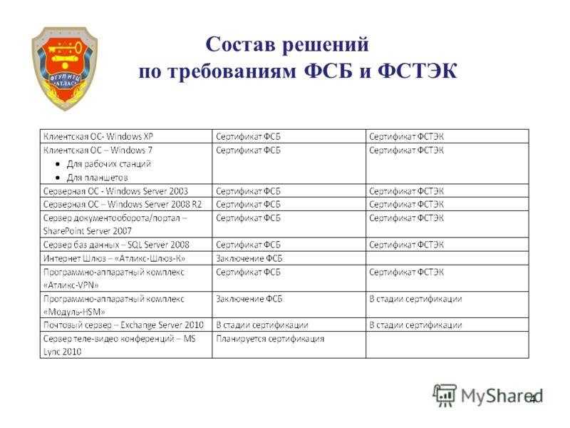 4 Состав решений по требованиям ФСБ и ФСТЭК