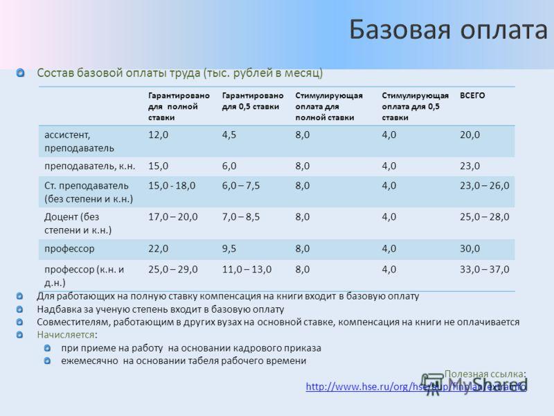 Состав базовой оплаты труда (тыс. рублей в месяц) Для работающих на полную ставку компенсация на книги входит в базовую оплату Надбавка за ученую степень входит в базовую оплату Совместителям, работающим в других вузах на основной ставке, компенсация