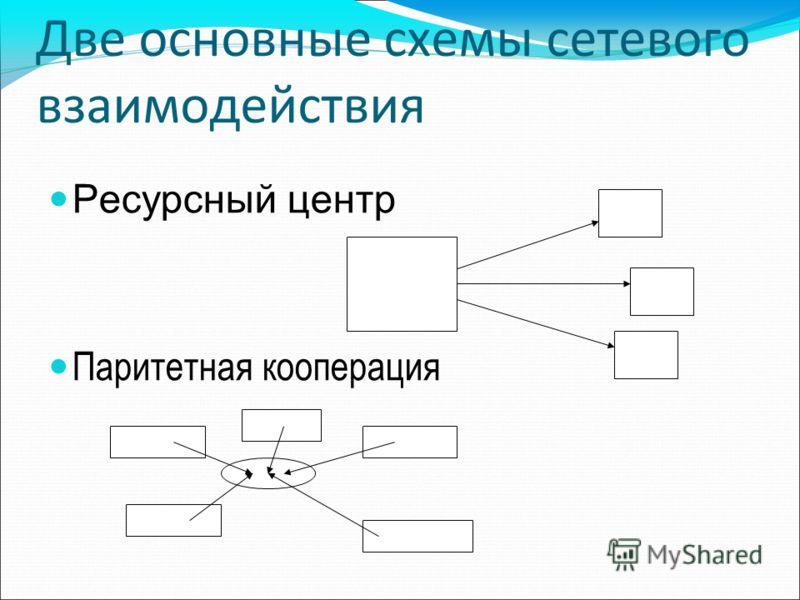 Две основные схемы сетевого взаимодействия Ресурсный центр Паритетная кооперация