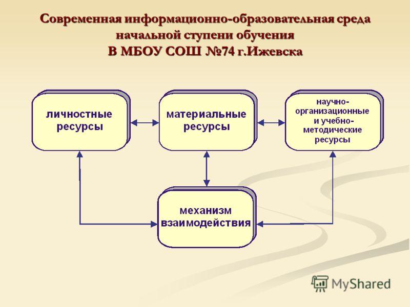 Современная информационно-образовательная среда начальной ступени обучения В МБОУ СОШ 74 г.Ижевска