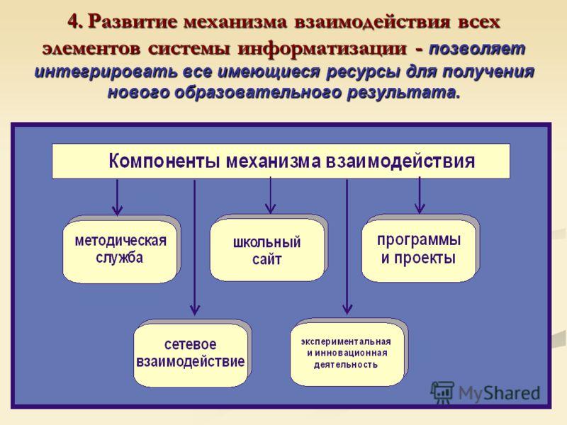 4. Развитие механизма взаимодействия всех элементов системы информатизации - позволяет интегрировать все имеющиеся ресурсы для получения нового образовательного результата.