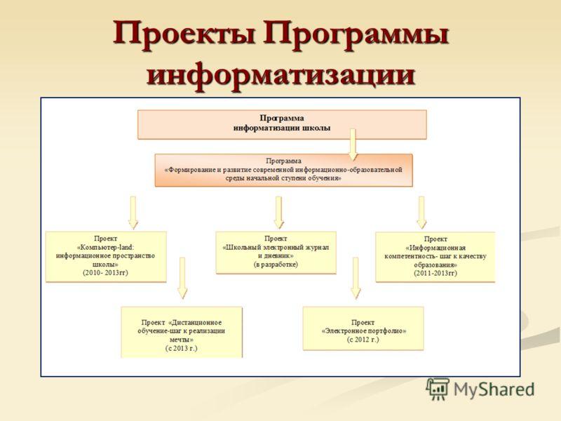 Проекты Программы информатизации