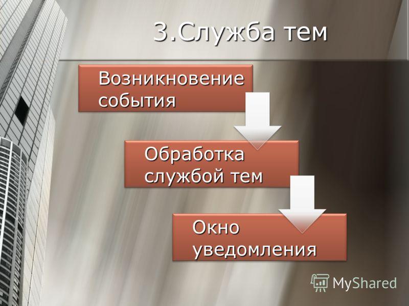 Возникновение события Обработка службой тем Окно уведомления