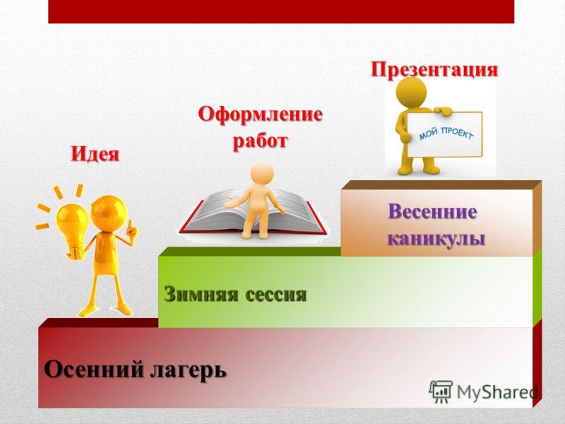 Осенний лагерь Зимняя сессия Весенниеканикулы Идея Оформление работ Презентация