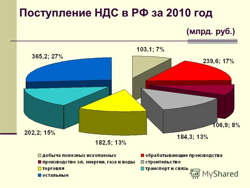 Поступление НДС в РФ за 2010 год (млрд. руб.)