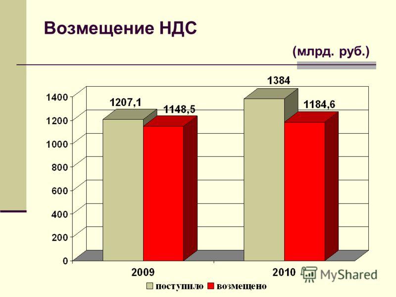 Возмещение НДС (млрд. руб.)