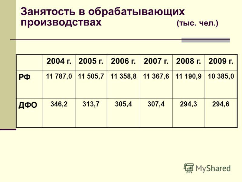 Занятость в обрабатывающих производствах (тыс. чел.) 2004 г.2005 г.2006 г.2007 г.2008 г.2009 г. РФ 11 787,011 505,711 358,811 367,611 190,910 385,0 ДФО 346,2313,7305,4307,4294,3294,6