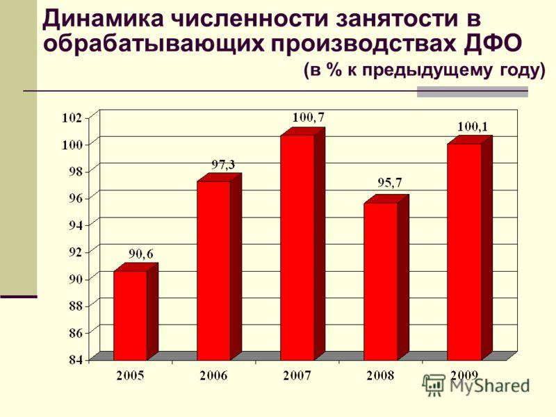 Динамика численности занятости в обрабатывающих производствах ДФО (в % к предыдущему году)