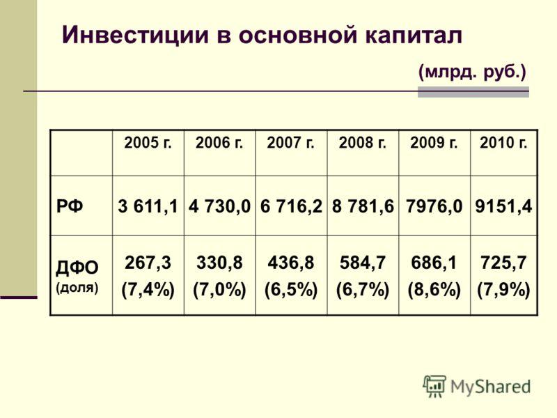 Инвестиции в основной капитал (млрд. руб.) 2005 г.2006 г.2007 г.2008 г.2009 г.2010 г. РФ3 611,14 730,06 716,28 781,67976,09151,4 ДФО (доля) 267,3 (7,4%) 330,8 (7,0%) 436,8 (6,5%) 584,7 (6,7%) 686,1 (8,6%) 725,7 (7,9%)