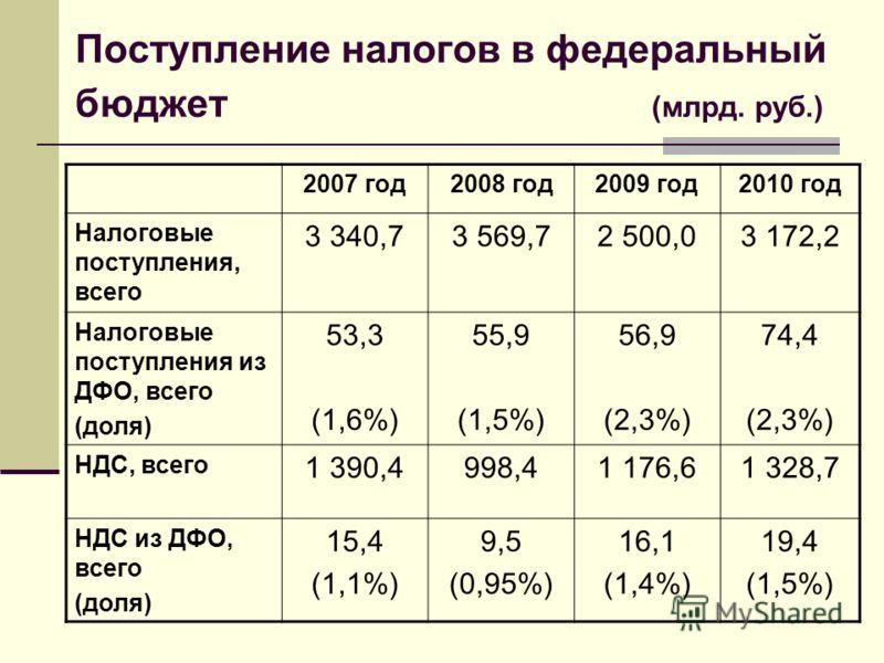 Поступление налогов в федеральный бюджет (млрд. руб.) 2007 год2008 год2009 год2010 год Налоговые поступления, всего 3 340,73 569,72 500,03 172,2 Налоговые поступления из ДФО, всего (доля) 53,3 (1,6%) 55,9 (1,5%) 56,9 (2,3%) 74,4 (2,3%) НДС, всего 1 3