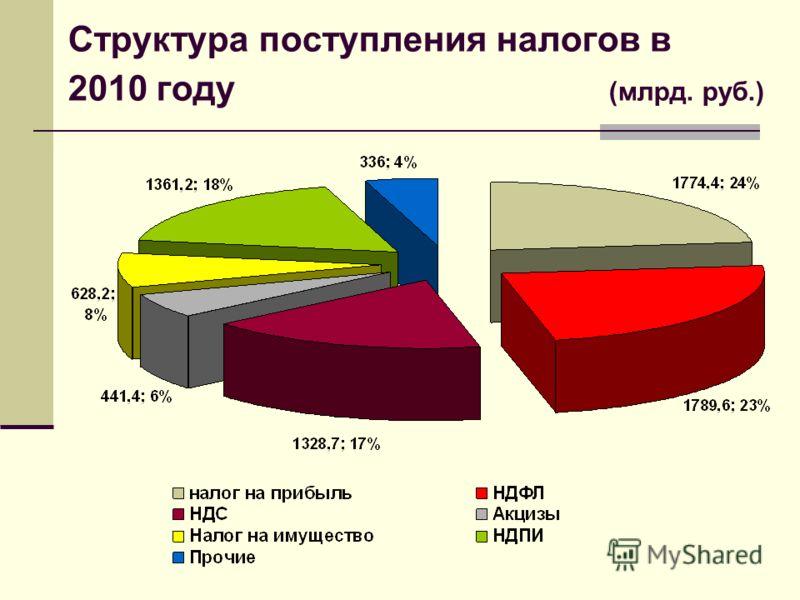 Структура поступления налогов в 2010 году (млрд. руб.)